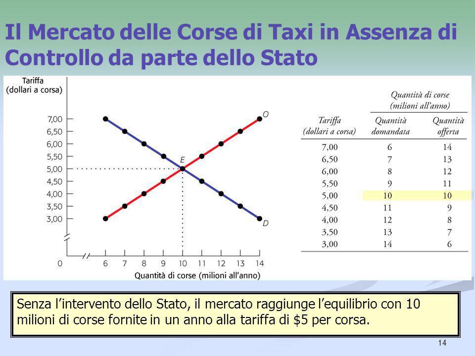 14 Il Mercato delle Corse di Taxi in Assenza di Controllo da parte dello Stato Senza lintervento dello Stato, il mercato raggiunge lequilibrio con 10