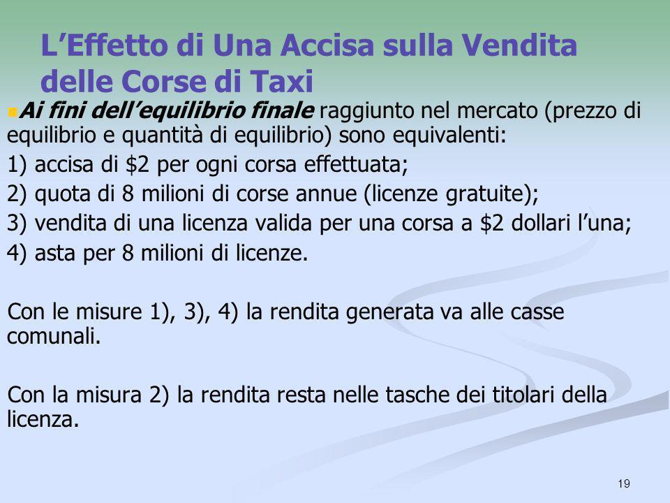 19 LEffetto di Una Accisa sulla Vendita delle Corse di Taxi Ai fini dellequilibrio finale raggiunto nel mercato (prezzo di equilibrio e quantità di eq