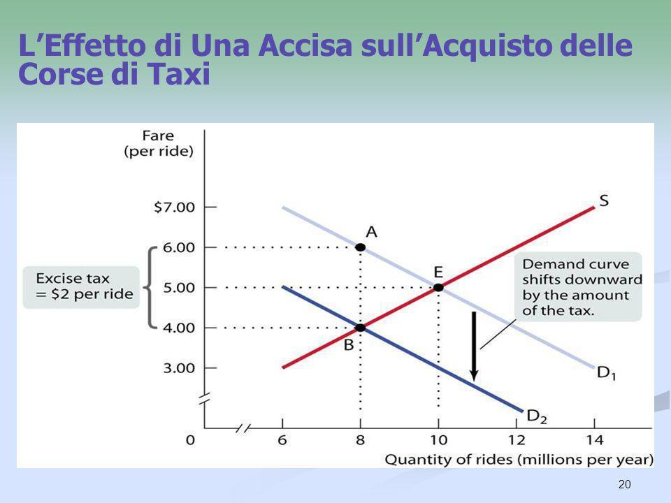 20 LEffetto di Una Accisa sullAcquisto delle Corse di Taxi