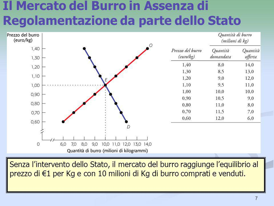 7 Il Mercato del Burro in Assenza di Regolamentazione da parte dello Stato Senza lintervento dello Stato, il mercato del burro raggiunge lequilibrio a