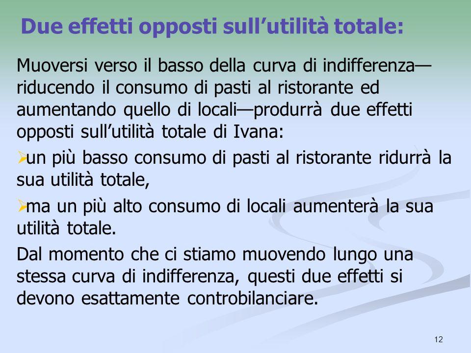 12 Due effetti opposti sullutilità totale: Muoversi verso il basso della curva di indifferenza riducendo il consumo di pasti al ristorante ed aumentan