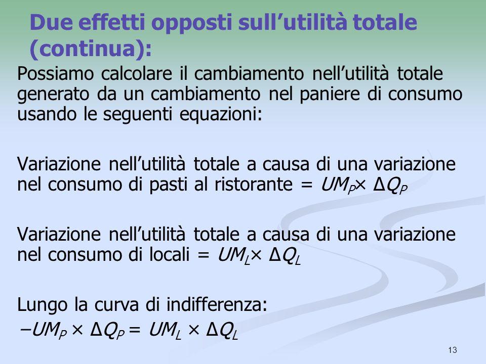13 Possiamo calcolare il cambiamento nellutilità totale generato da un cambiamento nel paniere di consumo usando le seguenti equazioni: Variazione nellutilità totale a causa di una variazione nel consumo di pasti al ristorante = UM P × Q P Variazione nellutilità totale a causa di una variazione nel consumo di locali = UM L × Q L Lungo la curva di indifferenza: UM P × Q P = UM L × Q L Due effetti opposti sullutilità totale (continua):