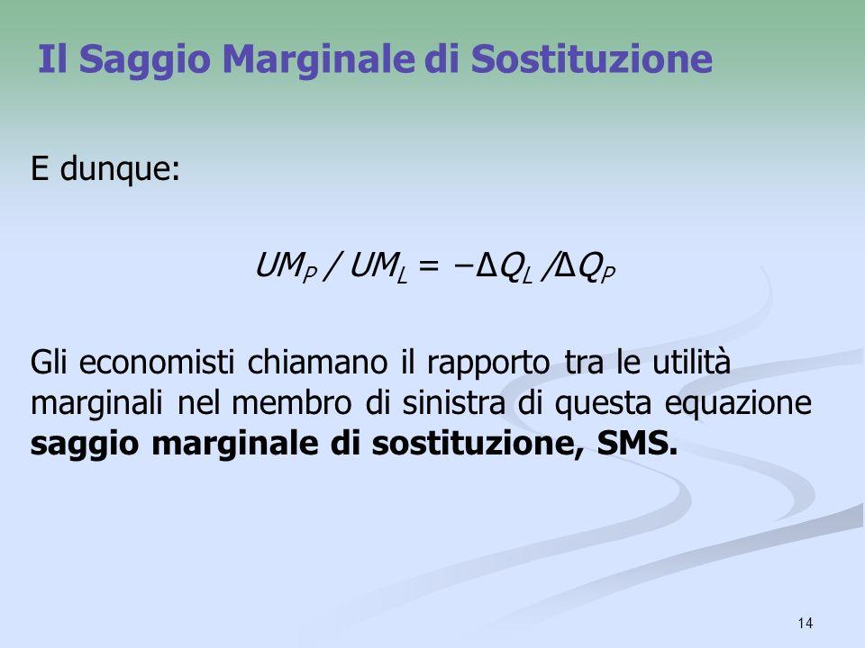 14 Il Saggio Marginale di Sostituzione E dunque: UM P / UM L = Q L /Q P Gli economisti chiamano il rapporto tra le utilità marginali nel membro di sinistra di questa equazione saggio marginale di sostituzione, SMS.
