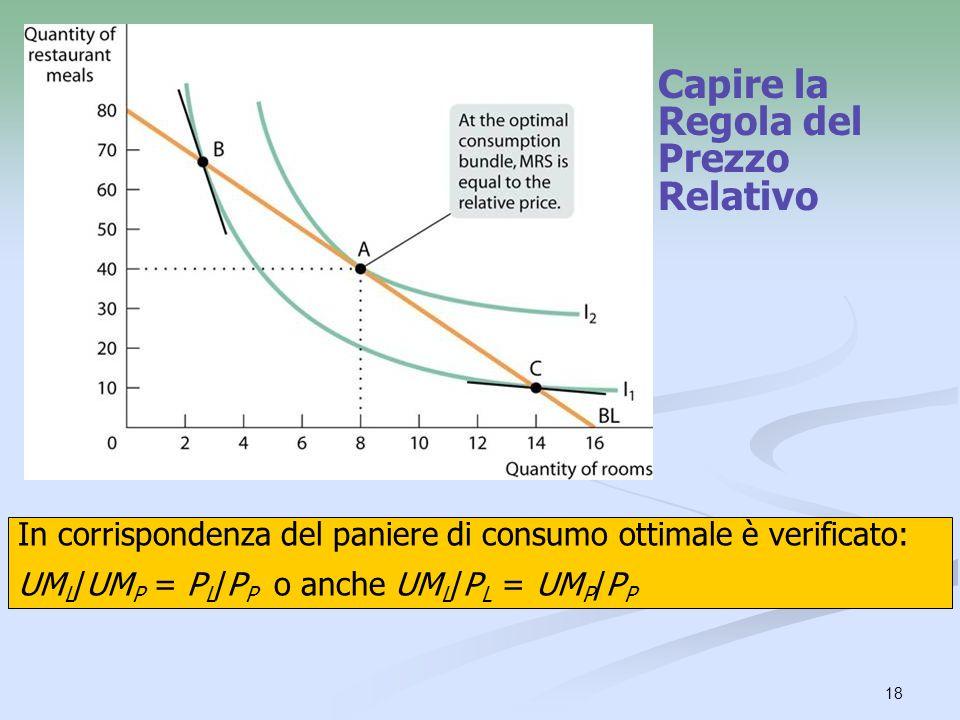 18 Capire la Regola del Prezzo Relativo In corrispondenza del paniere di consumo ottimale è verificato: UM L /UM P = P L /P P o anche UM L /P L = UM P