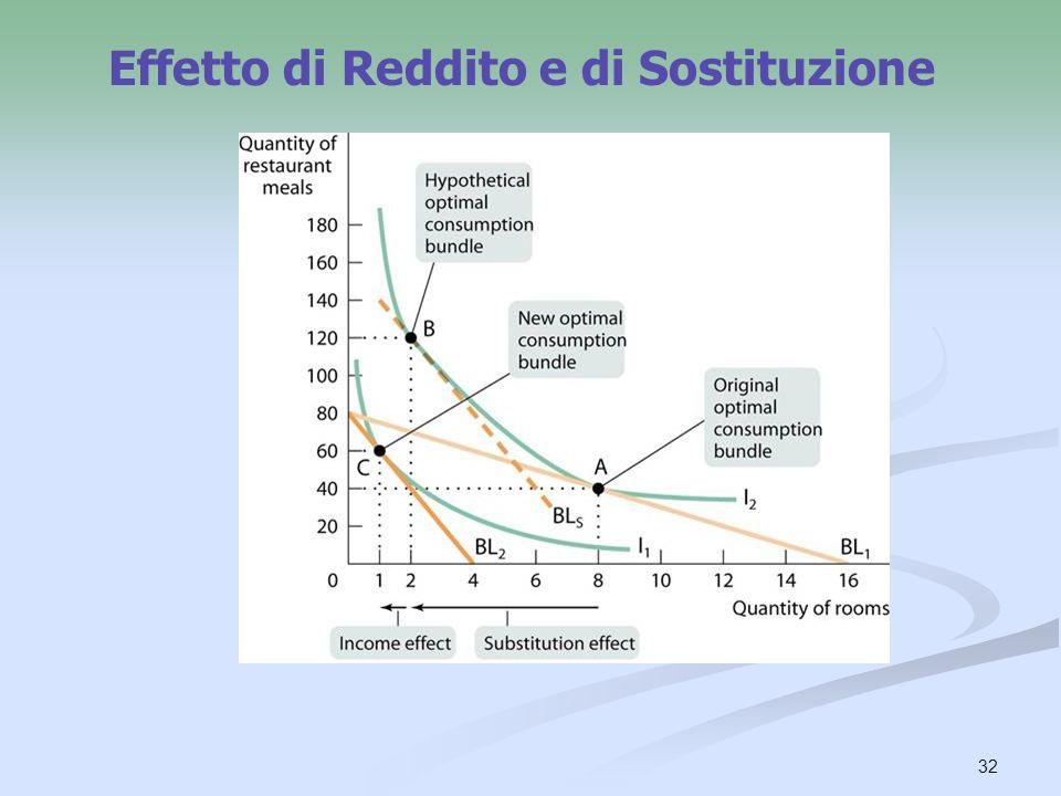 32 Effetto di Reddito e di Sostituzione
