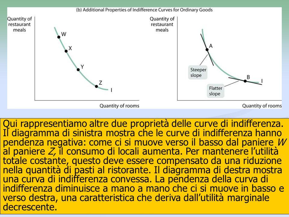 9 Qui rappresentiamo altre due proprietà delle curve di indifferenza. Il diagramma di sinistra mostra che le curve di indifferenza hanno pendenza nega