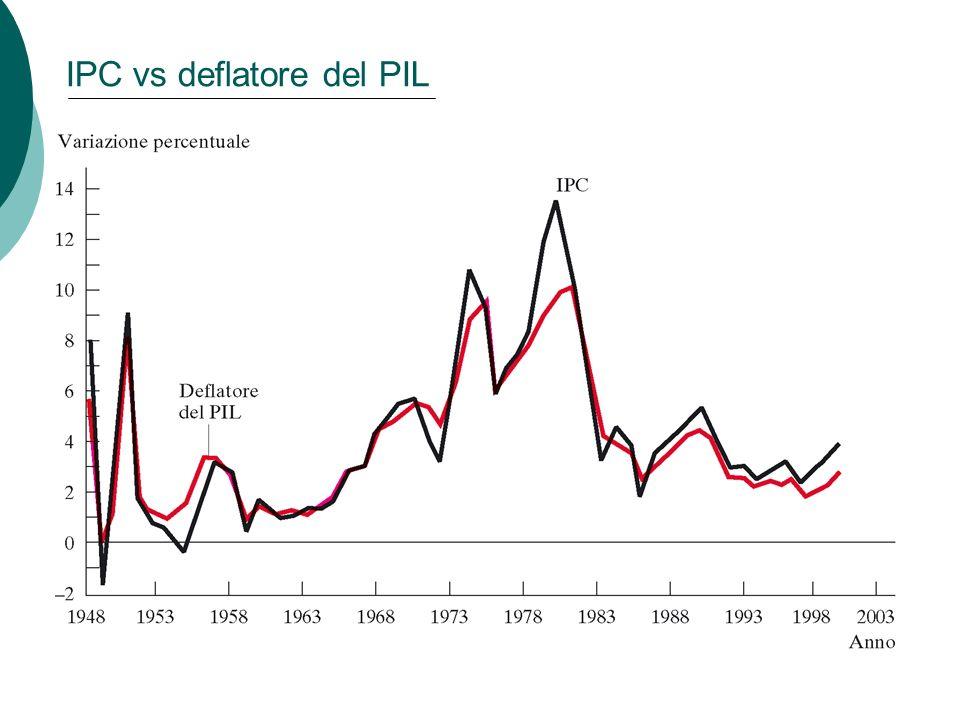 50 IPC vs deflatore del PIL Capitolo 2: I dati della macroeconomia
