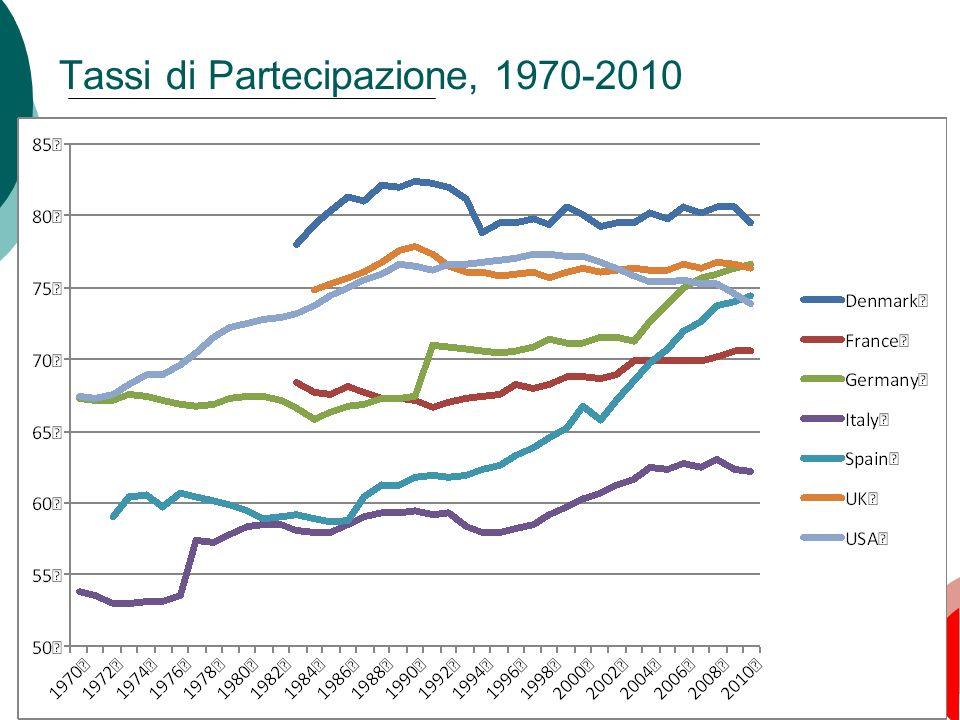 57 Tassi di Partecipazione, 1970-2010