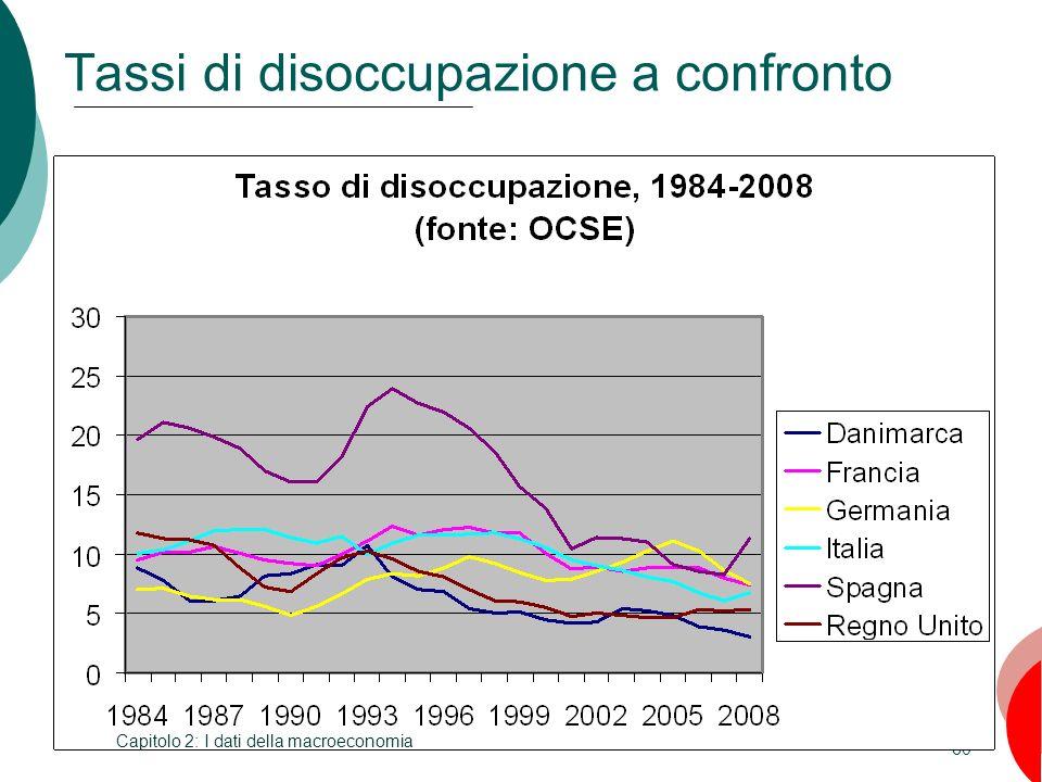 60 Tassi di disoccupazione a confronto Capitolo 2: I dati della macroeconomia