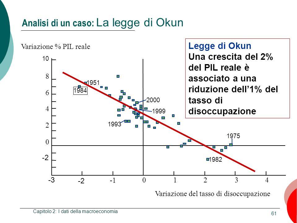 61 Capitolo 2: I dati della macroeconomia 1951 1984 1999 2000 1993 1982 1975 Variazione del tasso di disoccupazione 10 -3 -2 01243 8 6 4 2 0 -2 Variaz