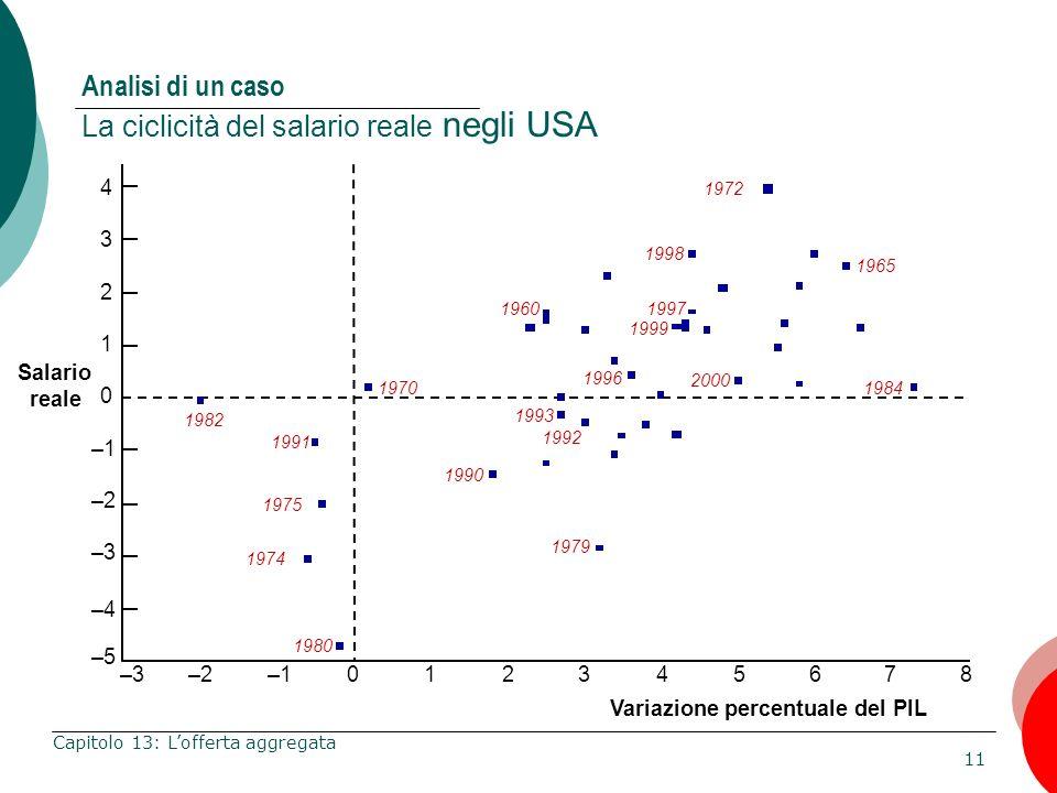 11 Capitolo 13: Lofferta aggregata Analisi di un caso La ciclicità del salario reale negli USA Salario reale Variazione percentuale del PIL 1982 1975