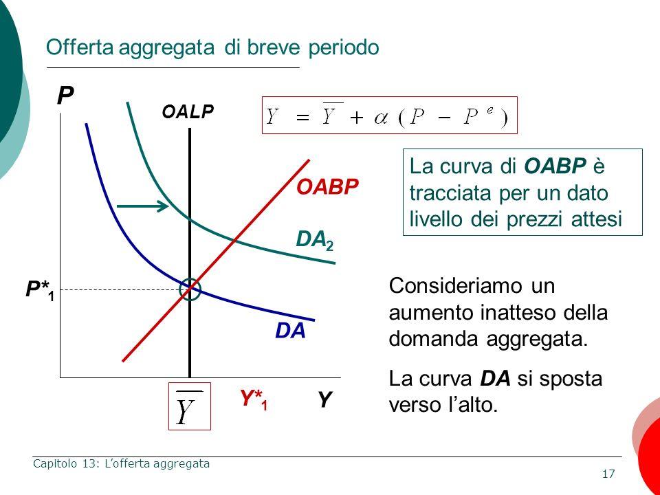 17 Capitolo 13: Lofferta aggregata Offerta aggregata di breve periodo La curva di OABP è tracciata per un dato livello dei prezzi attesi P Y Consideri