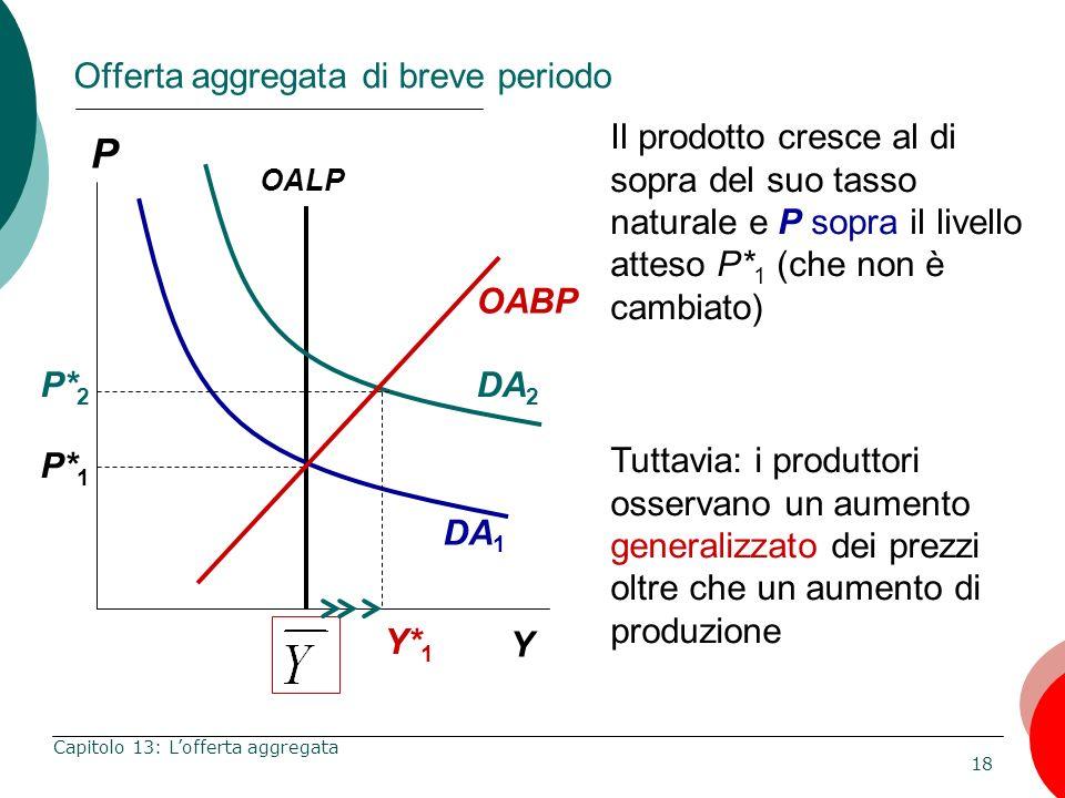18 Capitolo 13: Lofferta aggregata P Y OABP Il prodotto cresce al di sopra del suo tasso naturale e P sopra il livello atteso P* 1 (che non è cambiato
