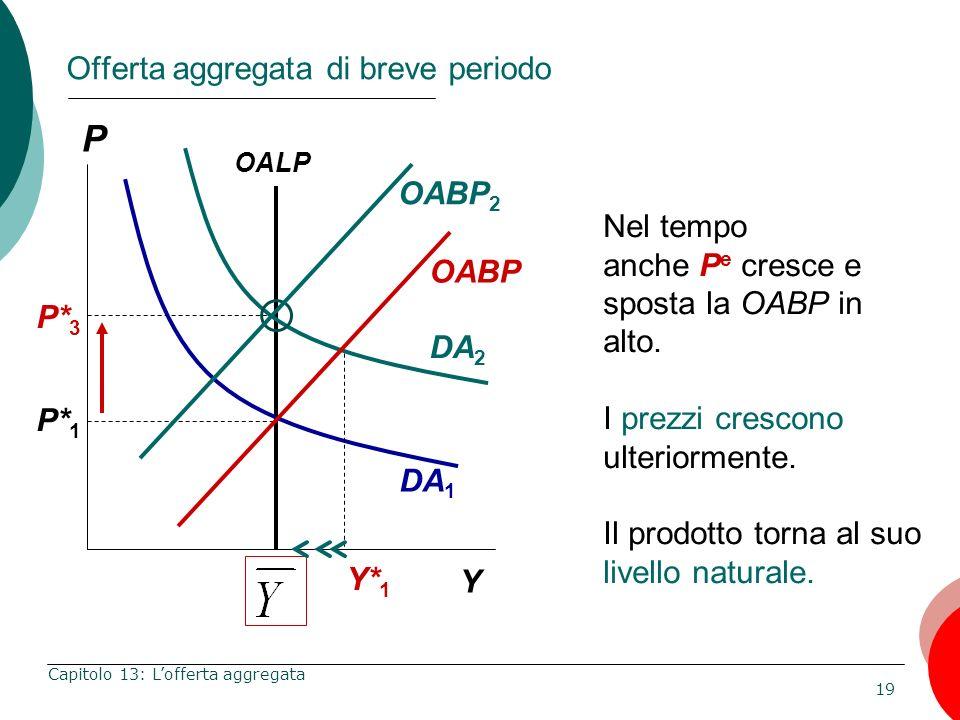 19 Capitolo 13: Lofferta aggregata P* 1 P Y Nel tempo anche P e cresce e sposta la OABP in alto. I prezzi crescono ulteriormente. Il prodotto torna al
