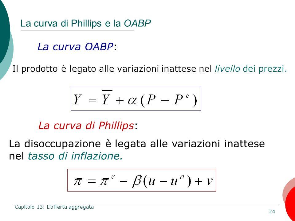 24 Capitolo 13: Lofferta aggregata La curva di Phillips e la OABP La curva OABP: Il prodotto è legato alle variazioni inattese nel livello dei prezzi.
