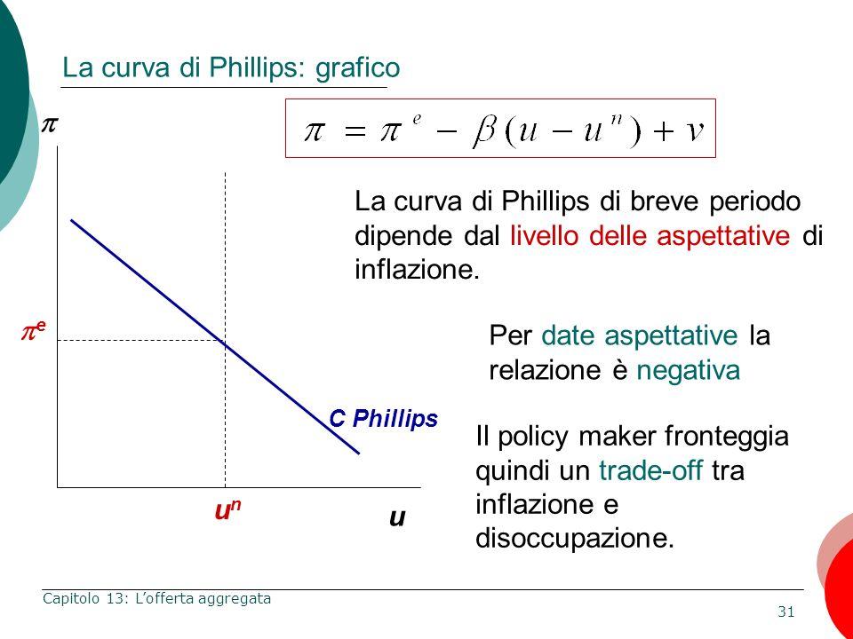 31 Capitolo 13: Lofferta aggregata La curva di Phillips: grafico u La curva di Phillips di breve periodo dipende dal livello delle aspettative di infl