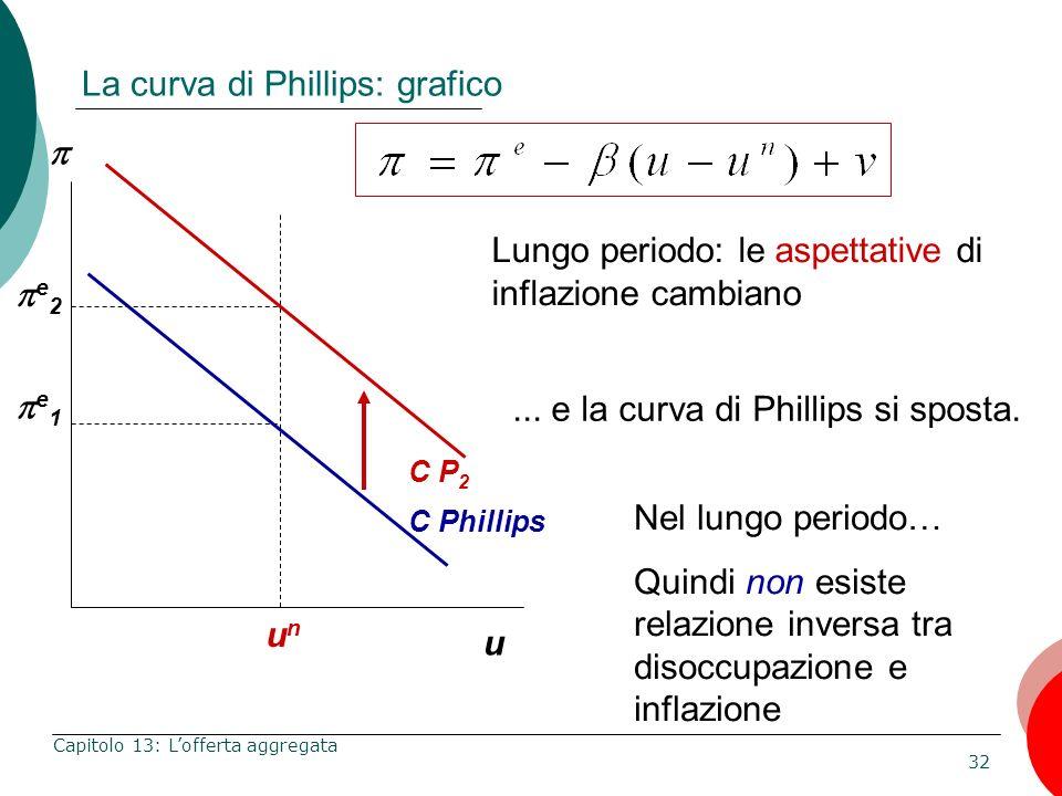 32 Capitolo 13: Lofferta aggregata La curva di Phillips: grafico u Lungo periodo: le aspettative di inflazione cambiano C Phillips e 1 Nel lungo perio