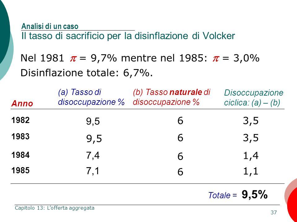 37 Capitolo 13: Lofferta aggregata Nel 1981 = 9,7% mentre nel 1985: = 3,0% Disinflazione totale: 6,7%. Anno 1982 1983 1984 (a) Tasso di disoccupazione