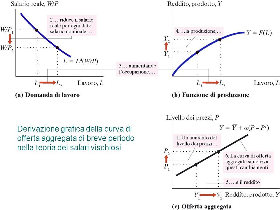 9 Capitolo 13: Lofferta aggregata Derivazione grafica della curva di offerta aggregata di breve periodo nella teoria dei salari vischiosi