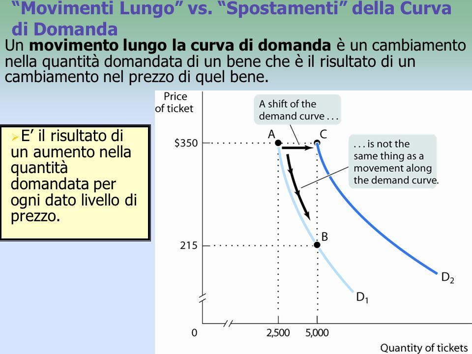 dal punto A al punto B: laumento nella quantità domandata riflette uno movimento lungo la curva di domanda è il risultato di una diminuzione nel prezzo del bene.