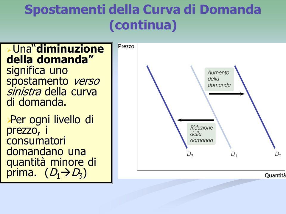 Spostamenti della Curva di Domanda (continua) Un aumento della domanda, significa uno spostamento verso destra della curva di domanda: Per ogni livello di prezzo, i consumatori domandano una quantità maggiore di prima.