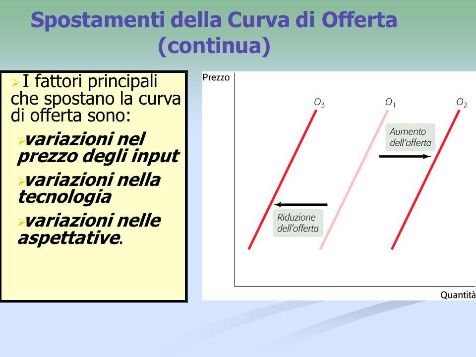 Spostamenti della Curva di Offerta (continua) Un aumento dellofferta significa uno spostamento verso destra della curva di offerta: per ogni livello di prezzo, cè un aumento nella quantità offerta.