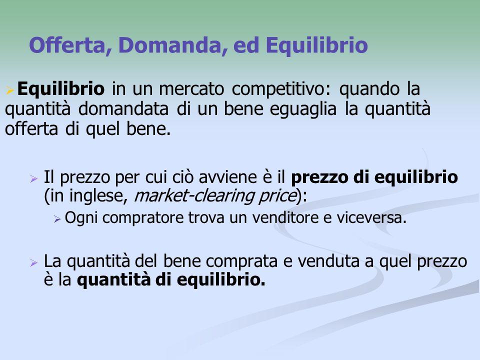 Offerta, Domanda, ed Equilibrio Equilibrio in un mercato competitivo: quando la quantità domandata di un bene eguaglia la quantità offerta di quel bene.