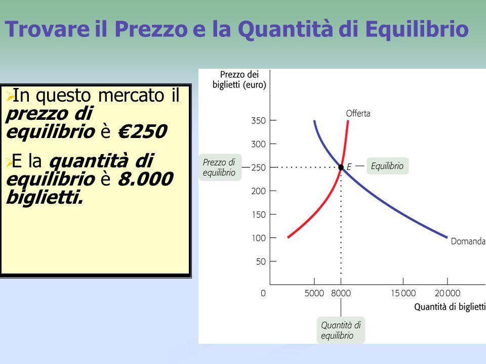 Trovare il Prezzo e la Quantità di Equilibrio Mettiamo la curva di offerta e la curva di domanda per quel mercato nello stesso grafico.