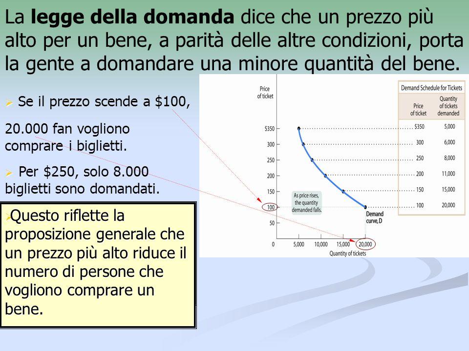La legge della domanda dice che un prezzo più alto per un bene, a parità delle altre condizioni, porta la gente a domandare una minore quantità del bene.