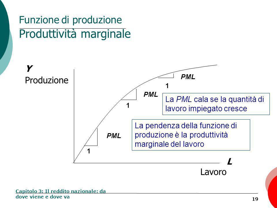 19 Funzione di produzione Produttività marginale Capitolo 3: Il reddito nazionale: da dove viene e dove va Y Produzione L Lavoro 1 PML 1 1 La pendenza della funzione di produzione è la produttività marginale del lavoro La PML cala se la quantità di lavoro impiegato cresce