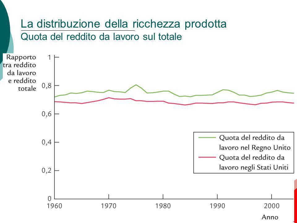 25 Capitolo 3: Il reddito nazionale: da dove viene e dove va La distribuzione della ricchezza prodotta Quota del reddito da lavoro sul totale