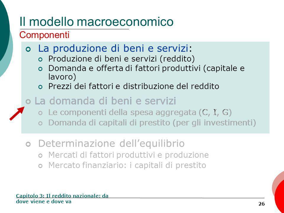 26 Il modello macroeconomico Componenti La produzione di beni e servizi: Produzione di beni e servizi (Reddito) Domanda e offerta di fattori produttivi (capitale e lavoro) Prezzi dei fattori e distribuzione del reddito Capitolo 3: Il reddito nazionale: da dove viene e dove va La domanda di beni e servizi Le componenti della spesa aggregata (C, I, G) Domanda di capitali di prestito (per gli investimenti) Determinazione dellequilibrio Mercati di fattori produttivi e produzione Mercato finanziario: i capitali di prestito La domanda di beni e servizi Le componenti della spesa aggregata (C, I, G) Domanda di capitali di prestito (per gli investimenti) La produzione di beni e servizi: Produzione di beni e servizi (reddito) Domanda e offerta di fattori produttivi (capitale e lavoro) Prezzi dei fattori e distribuzione del reddito