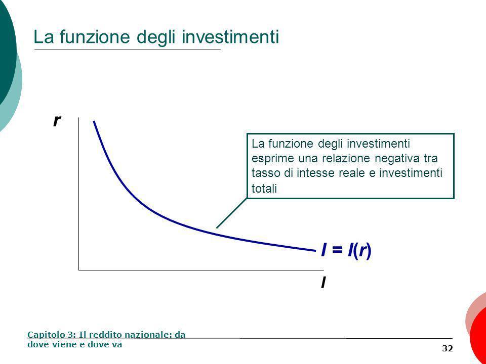 32 La funzione degli investimenti Capitolo 3: Il reddito nazionale: da dove viene e dove va r I La funzione degli investimenti esprime una relazione negativa tra tasso di intesse reale e investimenti totali I = I(r)