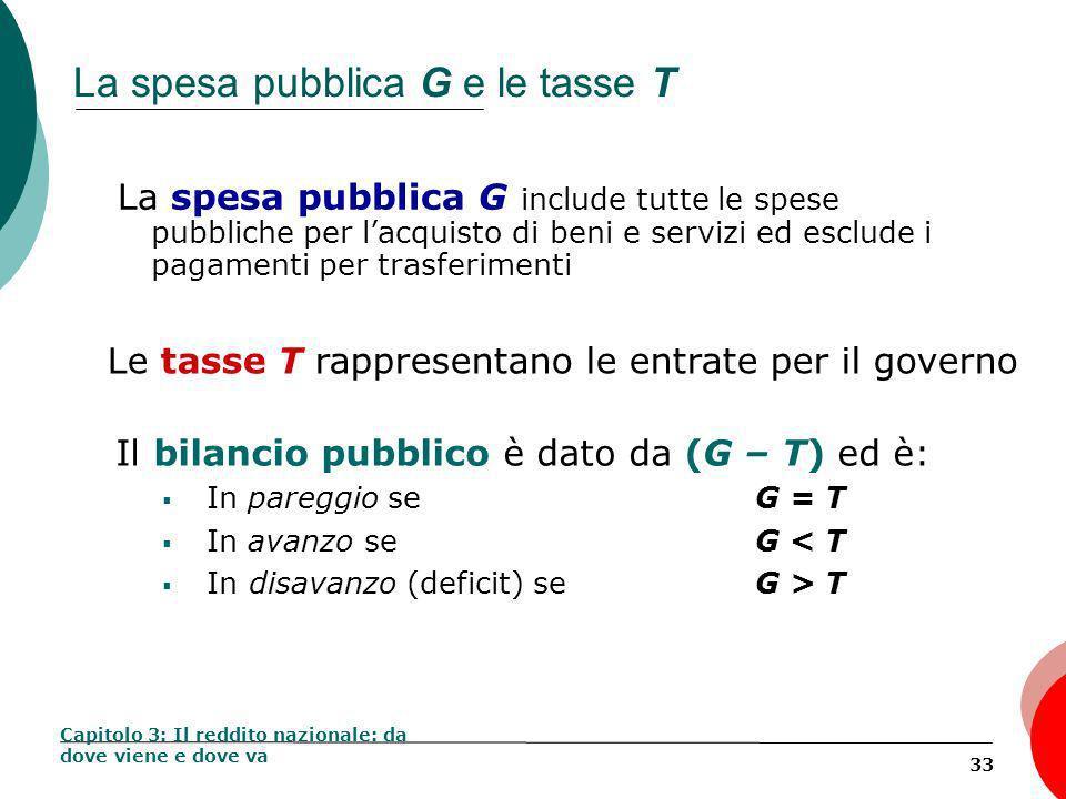 33 La spesa pubblica G e le tasse T La spesa pubblica G include tutte le spese pubbliche per lacquisto di beni e servizi ed esclude i pagamenti per trasferimenti Capitolo 3: Il reddito nazionale: da dove viene e dove va Le tasse T rappresentano le entrate per il governo Il bilancio pubblico è dato da (G – T) ed è: In pareggio se G = T In avanzo se G < T In disavanzo (deficit) seG > T