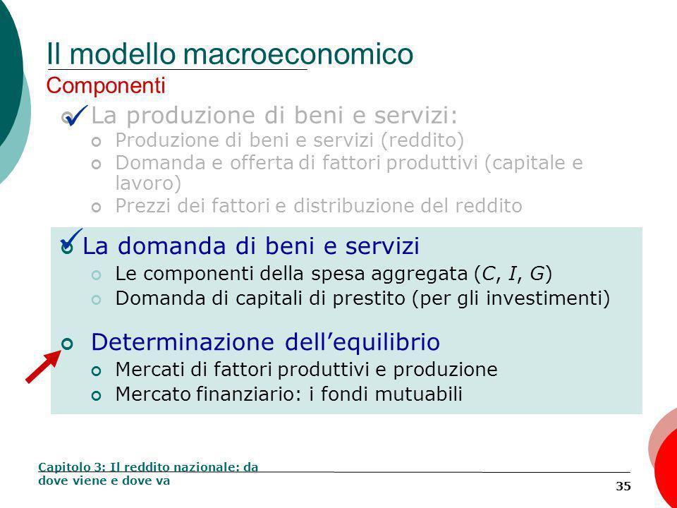35 Il modello macroeconomico Componenti La produzione di beni e servizi: Produzione di beni e servizi (reddito) Domanda e offerta di fattori produttivi (capitale e lavoro) Prezzi dei fattori e distribuzione del reddito Capitolo 3: Il reddito nazionale: da dove viene e dove va Determinazione dellequilibrio Mercati di Fattori Produttivi e Produzione Mercato Finanziario: I capitali di prestito La domanda di beni e servizi Le componenti della spesa aggregata (C, I, G) Domanda di capitali di prestito (per gli investimenti) Determinazione dellequilibrio Mercati di fattori produttivi e produzione Mercato finanziario: i fondi mutuabili La domanda di beni e servizi Le componenti della spesa aggregata (C, I, G) Domanda di capitali di prestito (per gli investimenti)
