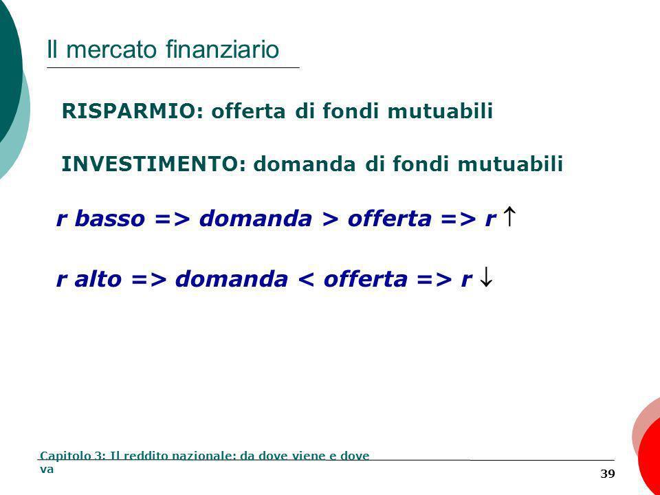 39 Il mercato finanziario RISPARMIO: offerta di fondi mutuabili INVESTIMENTO: domanda di fondi mutuabili Capitolo 3: Il reddito nazionale: da dove viene e dove va r basso => domanda > offerta => r r alto => domanda r