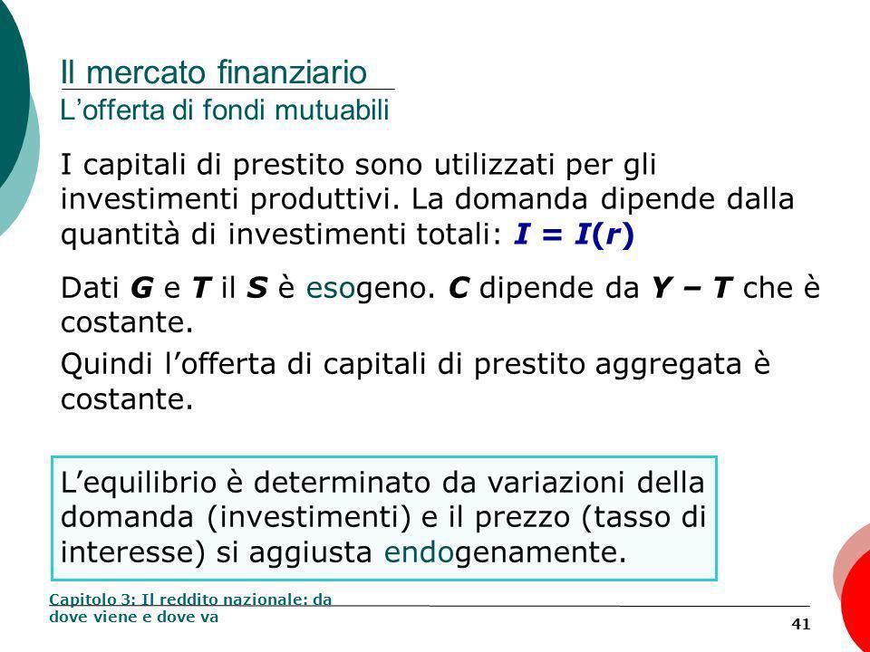 41 Il mercato finanziario Lofferta di fondi mutuabili I capitali di prestito sono utilizzati per gli investimenti produttivi.