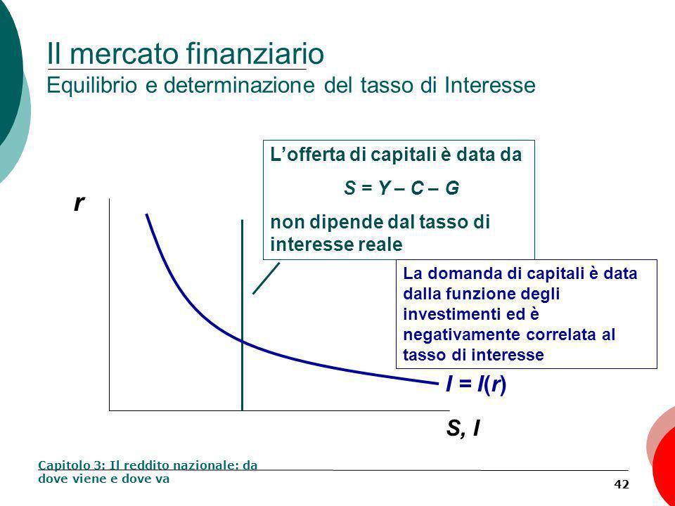 42 Il mercato finanziario Equilibrio e determinazione del tasso di Interesse Capitolo 3: Il reddito nazionale: da dove viene e dove va r S, I Lofferta di capitali è data da S = Y – C – G non dipende dal tasso di interesse reale La domanda di capitali è data dalla funzione degli investimenti ed è negativamente correlata al tasso di interesse I = I(r)