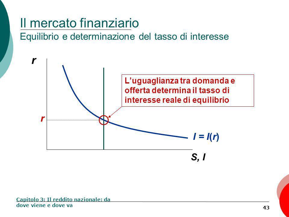 43 Il mercato finanziario Equilibrio e determinazione del tasso di interesse Capitolo 3: Il reddito nazionale: da dove viene e dove va r S, I I = I(r) Luguaglianza tra domanda e offerta determina il tasso di interesse reale di equilibrio r