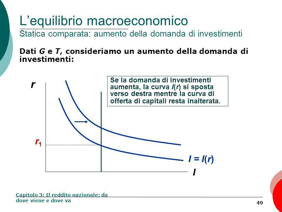 49 Lequilibrio macroeconomico Statica comparata: aumento della domanda di investimenti Dati G e T, consideriamo un aumento della domanda di investimenti: Capitolo 3: Il reddito nazionale: da dove viene e dove va r I Se la domanda di investimenti aumenta, la curva I(r) si sposta verso destra mentre la curva di offerta di capitali resta inalterata.