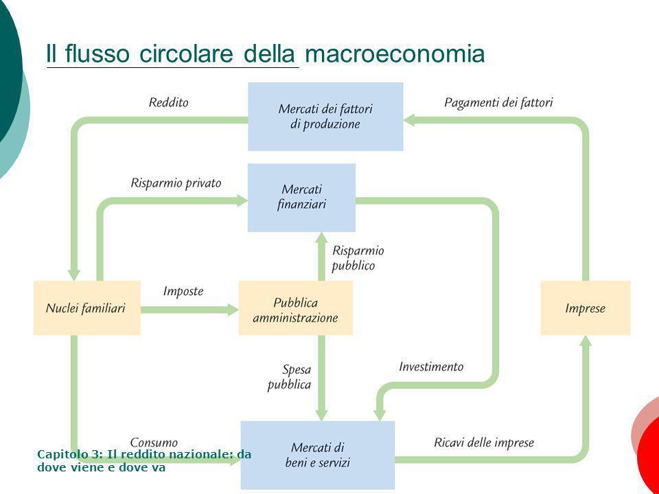 16 Il mercato dei fattori Prezzi di equilibrio tra domanda e offerta I prezzi dei fattori sono determinati sul mercato concorrenziale.