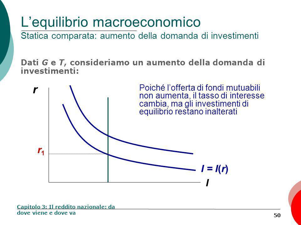 50 Lequilibrio macroeconomico Statica comparata: aumento della domanda di investimenti Dati G e T, consideriamo un aumento della domanda di investimenti: Capitolo 3: Il reddito nazionale: da dove viene e dove va r I Poiché lofferta di fondi mutuabili non aumenta, il tasso di interesse cambia, ma gli investimenti di equilibrio restano inalterati I = I(r) r1r1