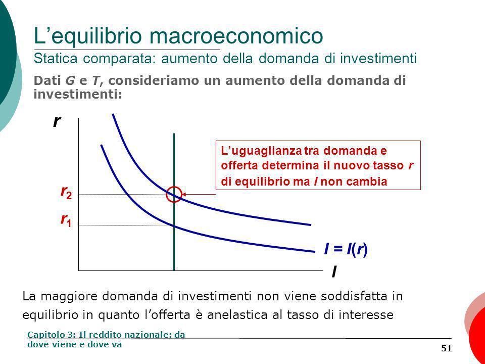 51 Lequilibrio macroeconomico Statica comparata: aumento della domanda di investimenti Dati G e T, consideriamo un aumento della domanda di investimenti: Capitolo 3: Il reddito nazionale: da dove viene e dove va r I I = I(r) Luguaglianza tra domanda e offerta determina il nuovo tasso r di equilibrio ma I non cambia r1r1 r2r2 La maggiore domanda di investimenti non viene soddisfatta in equilibrio in quanto lofferta è anelastica al tasso di interesse