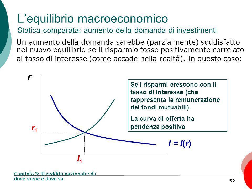 52 Lequilibrio macroeconomico Statica comparata: aumento della domanda di investimenti Un aumento della domanda sarebbe (parzialmente) soddisfatto nel nuovo equilibrio se il risparmio fosse positivamente correlato al tasso di interesse (come accade nella realtà).