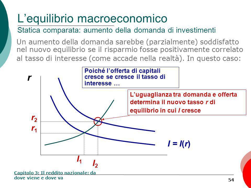 54 Lequilibrio macroeconomico Statica comparata: aumento della domanda di investimenti Un aumento della domanda sarebbe (parzialmente) soddisfatto nel nuovo equilibrio se il risparmio fosse positivamente correlato al tasso di interesse (come accade nella realtà).