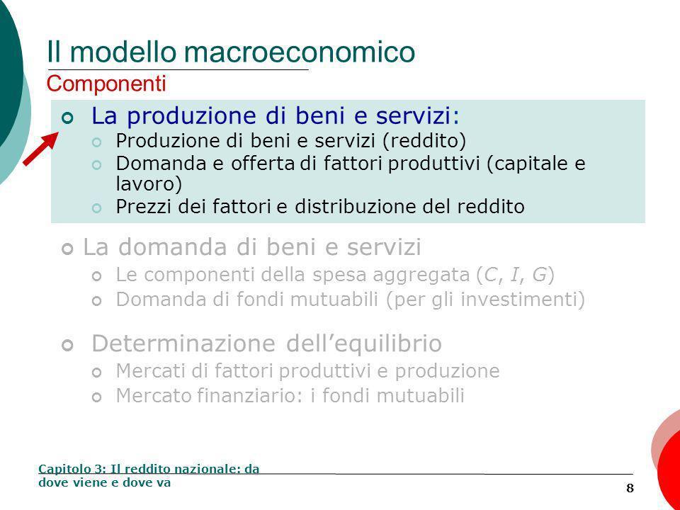 8 Il modello macroeconomico Componenti La produzione di beni e servizi: Produzione di beni e servizi (reddito) Domanda e offerta di fattori produttivi (capitale e lavoro) Prezzi dei fattori e distribuzione del reddito Capitolo 3: Il reddito nazionale: da dove viene e dove va La domanda di beni e servizi Le componenti della spesa aggregata (C, I, G) Domanda di fondi mutuabili (per gli investimenti) Determinazione dellequilibrio Mercati di fattori produttivi e produzione Mercato finanziario: i fondi mutuabili
