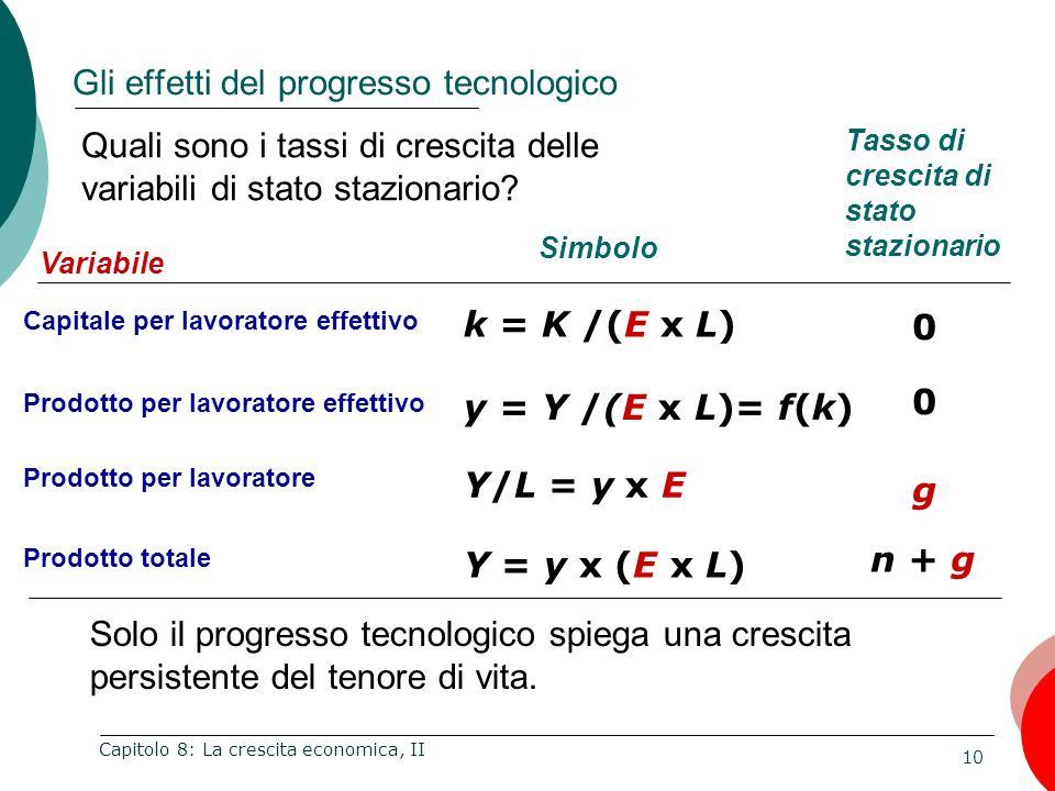 10 Capitolo 8: La crescita economica, II Gli effetti del progresso tecnologico Variabile Capitale per lavoratore effettivo Prodotto per lavoratore eff