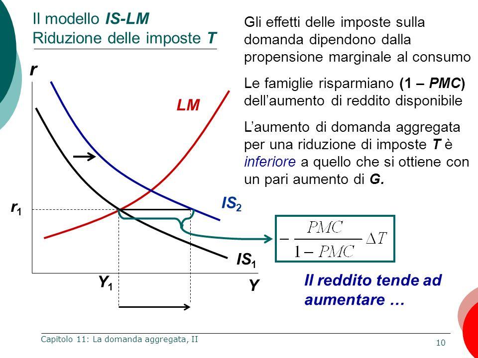 10 Capitolo 11: La domanda aggregata, II r Y Il modello IS-LM Riduzione delle imposte T IS 1 LM r1r1 Gli effetti delle imposte sulla domanda dipendono