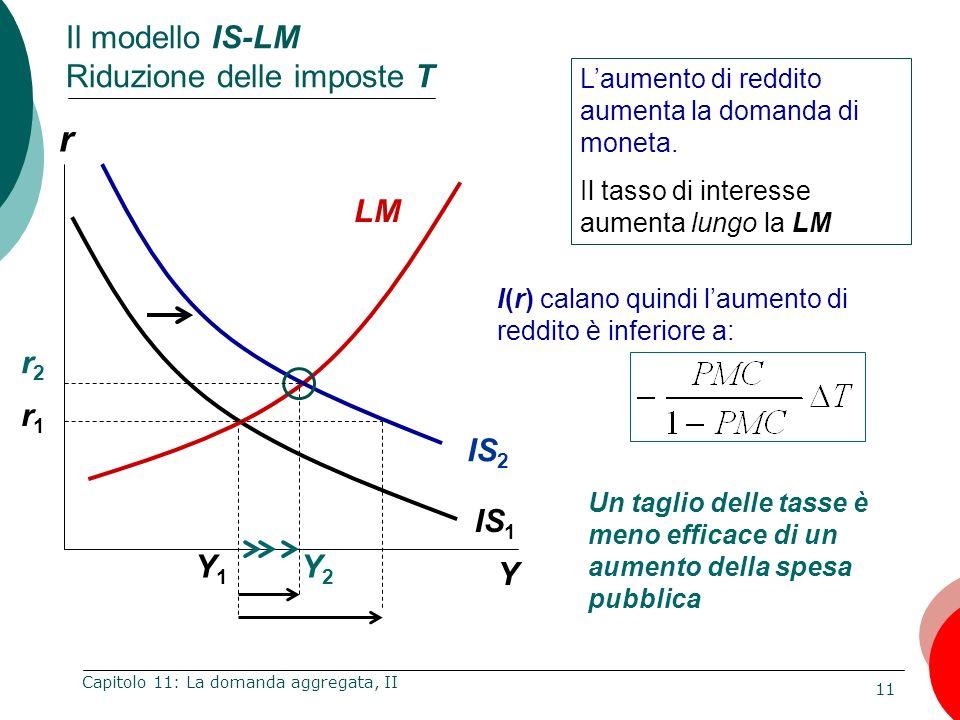 11 Capitolo 11: La domanda aggregata, II r Y Y1Y1 IS 1 LM IS 2 r1r1 Y2Y2 r2r2 Laumento di reddito aumenta la domanda di moneta. Il tasso di interesse