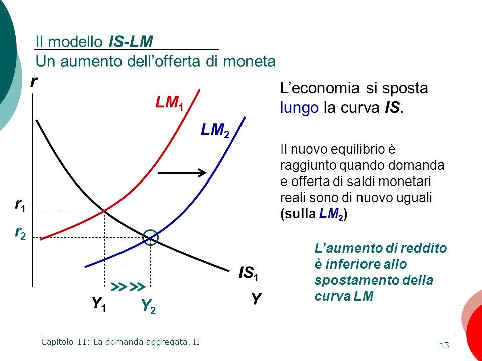 13 Capitolo 11: La domanda aggregata, II Il modello IS-LM Un aumento dellofferta di moneta Y1Y1 Y2Y2 IS 1 LM 1 r1r1 r2r2 r Y LM 2 Il nuovo equilibrio